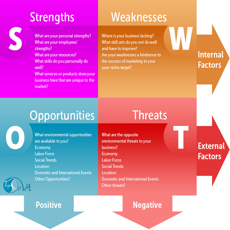 What Is Your Swot A Swot Analysis Is A Must Have